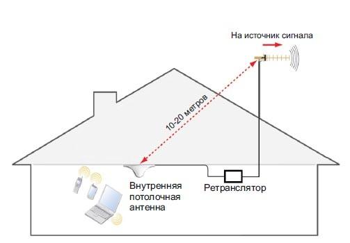 усиление сигнала внутри помещения Службы